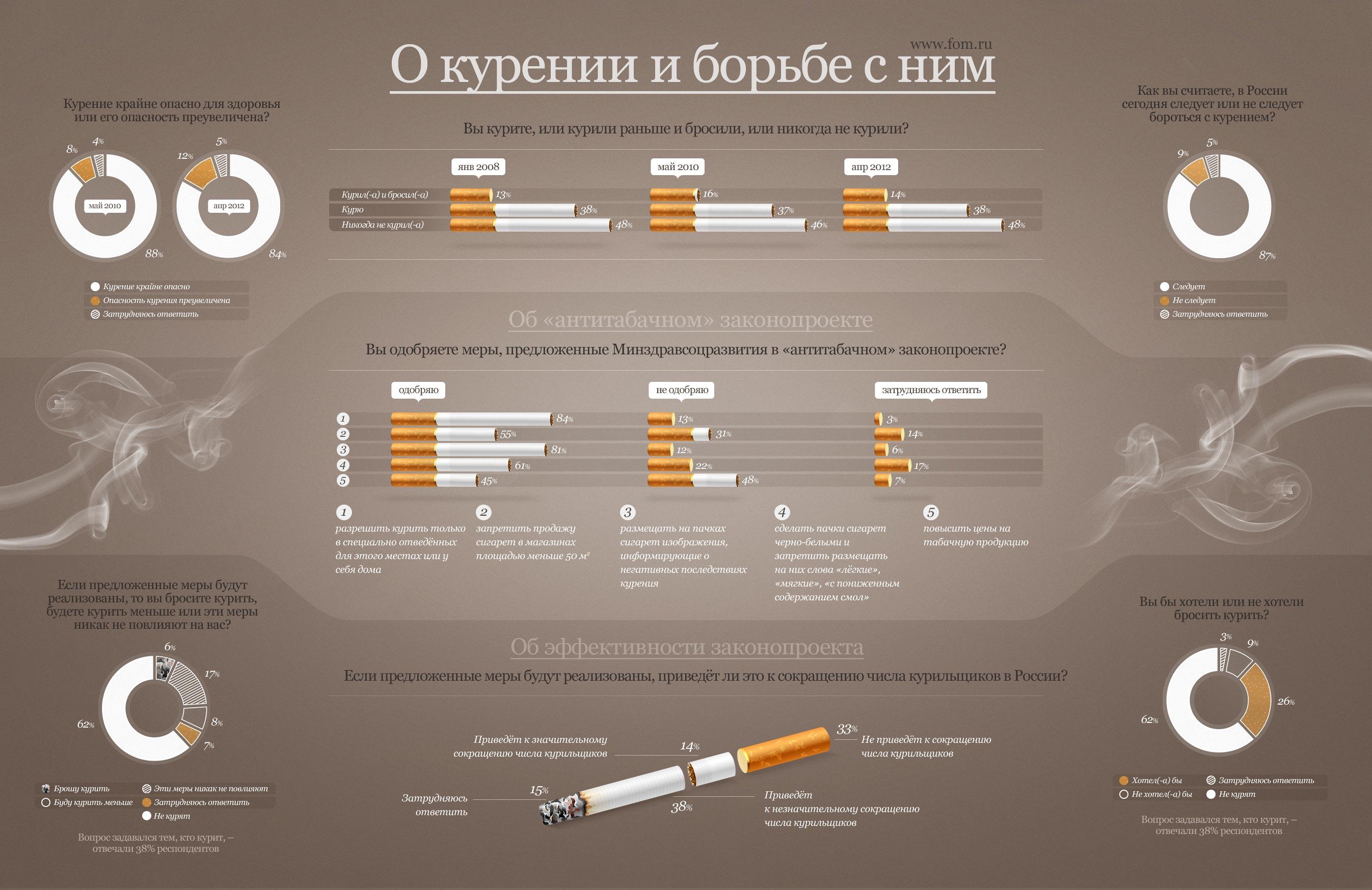 Курение и меры борьбы с ним